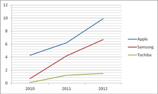 Chart with tablets sales figures. Units in millions.