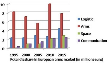 Polish share in European arms industry joint projects. Fictional statistics about Poland's contribution to EDA projects.