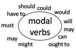 Modal verbs in English - can, could, may, might, shall, should, must, have to, ought to, will, would
