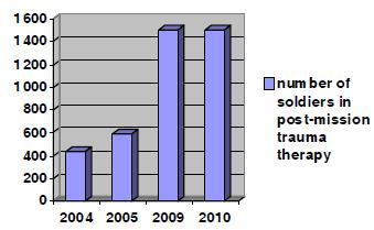 Number of soldiers in post-mission trauma therapy. 2004: 400, 2005: 600, 2009: 14,300, 2010: 14,200